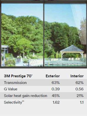 3M Prestige 70 Extetior Folija za efektivnu zaštitu od toplote i UV zračenja