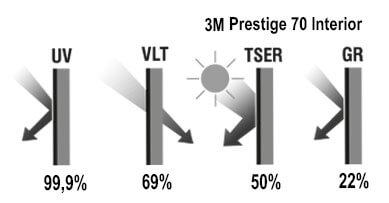 3M Prestige 70 Interior - Glavne karakteristike