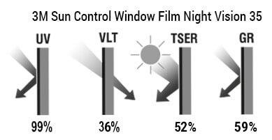 Glavne karakteristike 3M Night Vision 35 Solar Control Window film