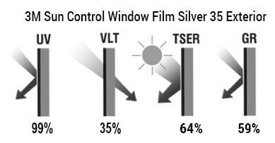 Glavne karakteristike - 3M Silver 35 Exterior