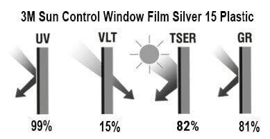 3M Window Film Silver 15 Plastic - glavne karakteristike
