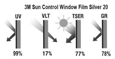 3M Window Film Silver 20 Interior - glavne karakteristike