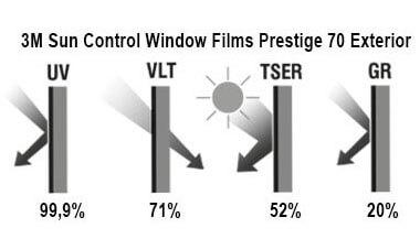 Solar control film 3M Prestige 70 Exterior, graphs
