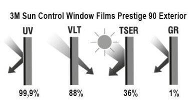 Solar control film 3M Prestige 90 Exterior, graphs