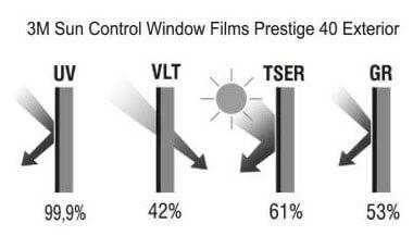 Solar control film 3M Prestige 40 Exterior, graphs