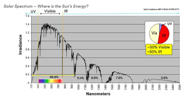 Solar energy understanding